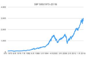 S&P 500 過去50年のグラフ
