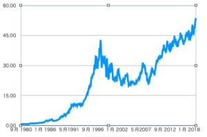 コカコーラ過去40年のチャート