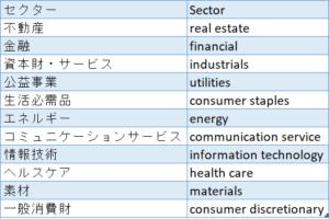 GICSセクター表